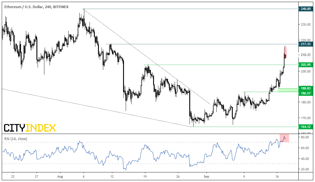 ETH/USD 240 Min Chart