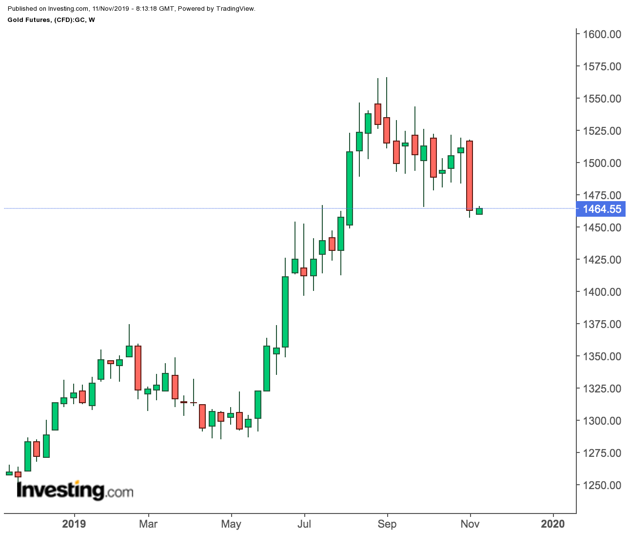 Gold Futures Weekly Price Chart