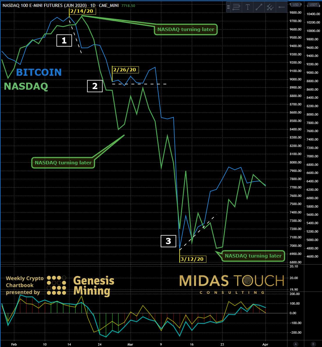 NASDAQ 100 Futures Versus BTC Daily Chart