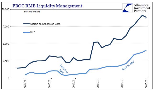 PBOC RMB Liquidity Management- Claims Vs. MLF
