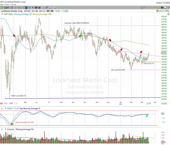 Lockheed Martin Daily Chart.