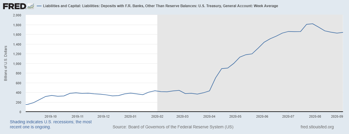 Fed Liabilities and Capital