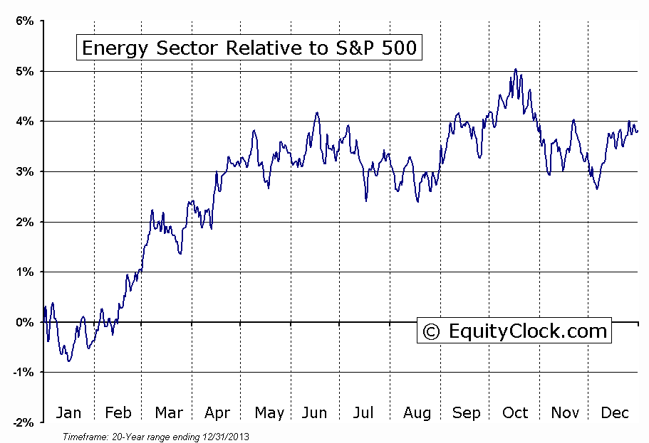 Energy Sector Relative To The S&P 500