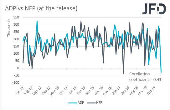 ADP vs NFP employment