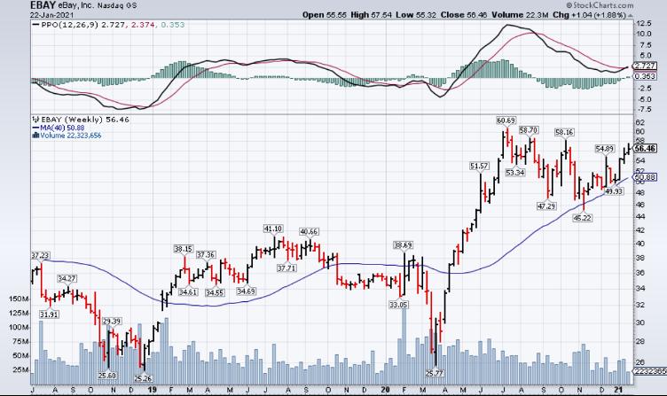 Ebay Inc Stock Chart