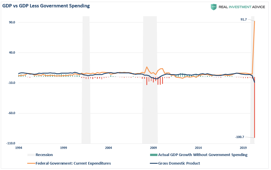 GDP Vs Less Government Spending