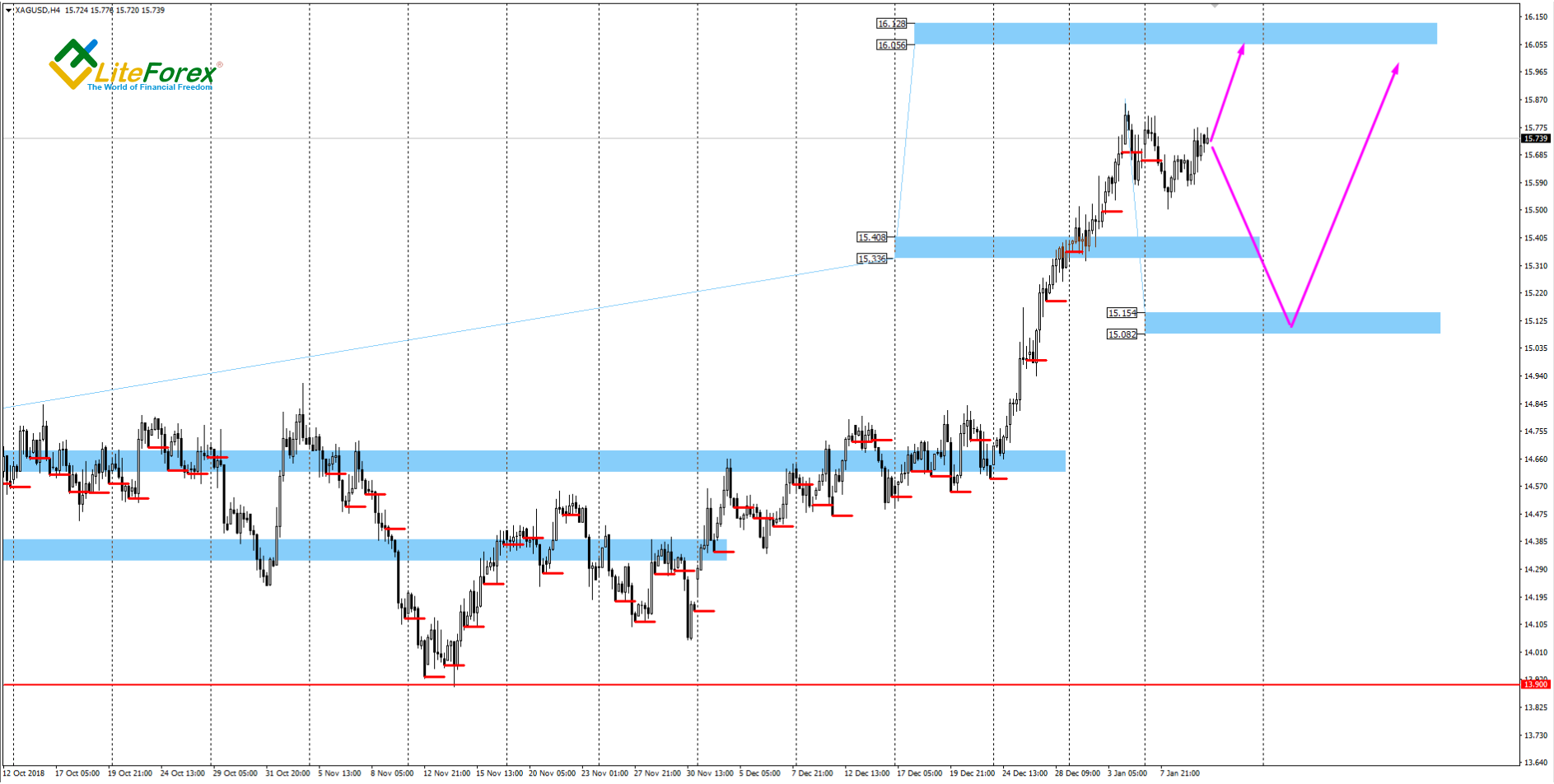 XAG/USD, 4 Hour Chart