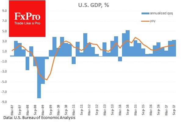 US GDP grew at an annualized rate of 3.3% in the July to September period.