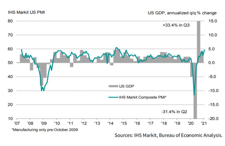 IHS Markit US PMI Chart