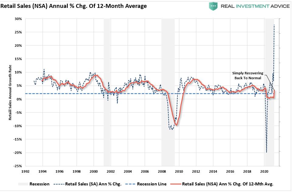 Retail Sales 12-Month Average