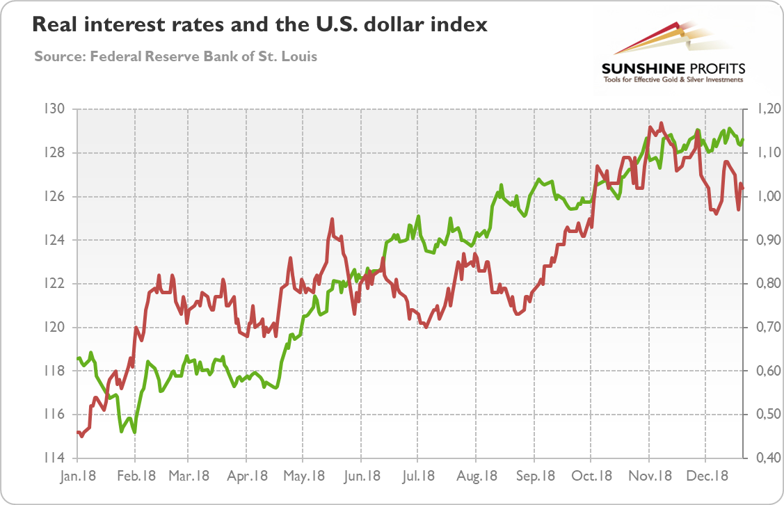 The U.S. real interest rates (red line, right axis, yields on 10-year Treasury Inflation-Indexed Security) and the U.S. dollar index (green line, left axis, Trade Weighted Broad U.S. Dollar Index) in 2018