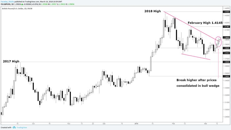 GBP/USD Daily Candle Chart