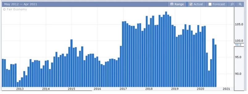 Sentiment Indicators May 2012 - Apr 2021 Chart