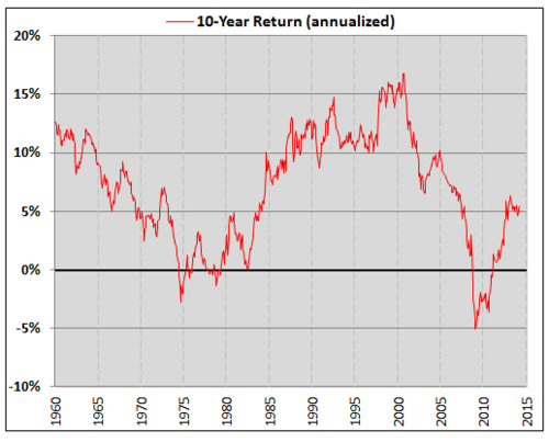 10 Year Return