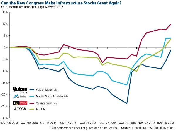Infrastructure Stocks