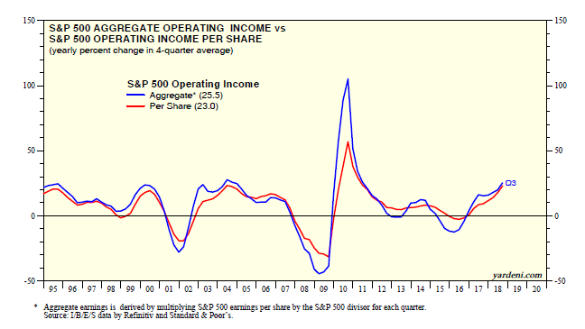 S&P 500 Aggregate Operating Income Vs Income Per Share