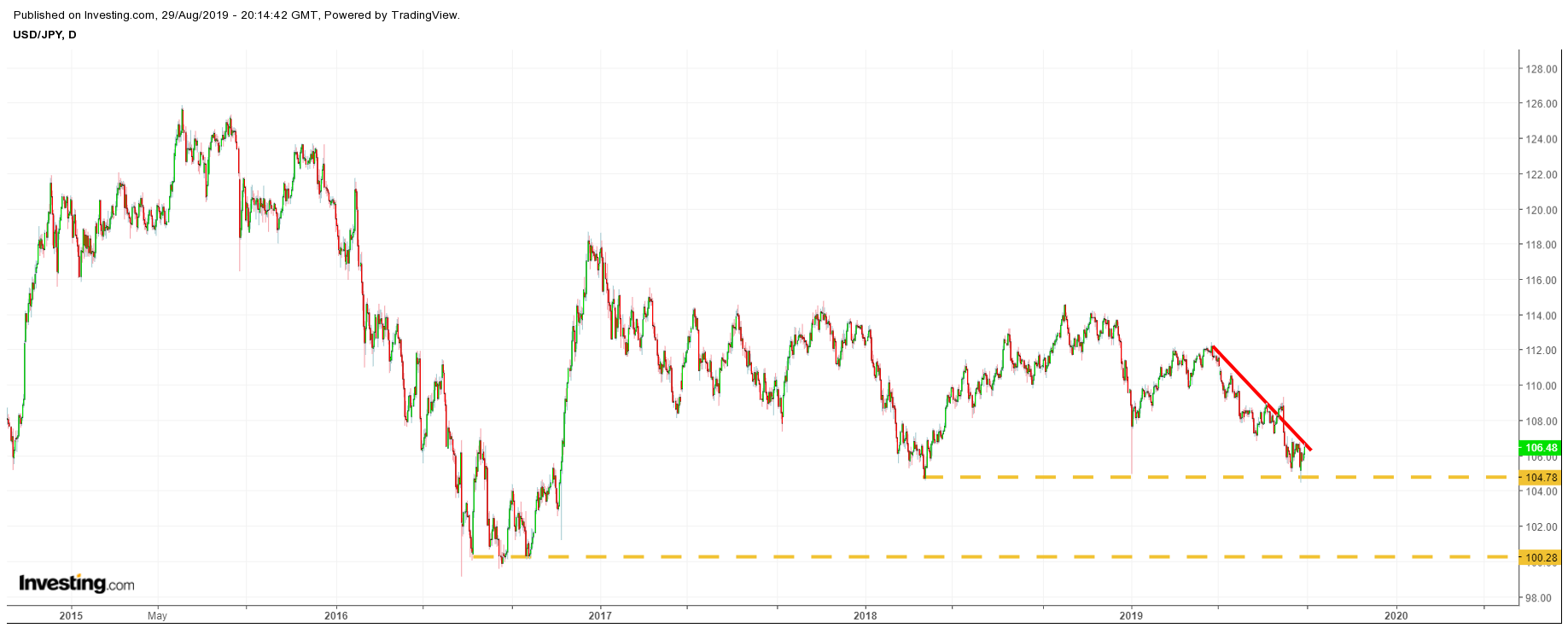 Yen price chart