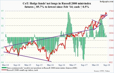 Russell 2000 mini-index futures