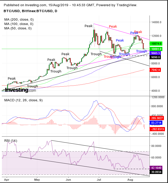 Chart Of The Day: Bitcoin Is Heading Higher Again