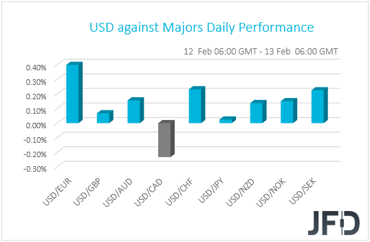, From Risk-On To Risk-Off, EUR Keeps Tumbling, U.S. CPIs In Focus, Nice Bitcoins