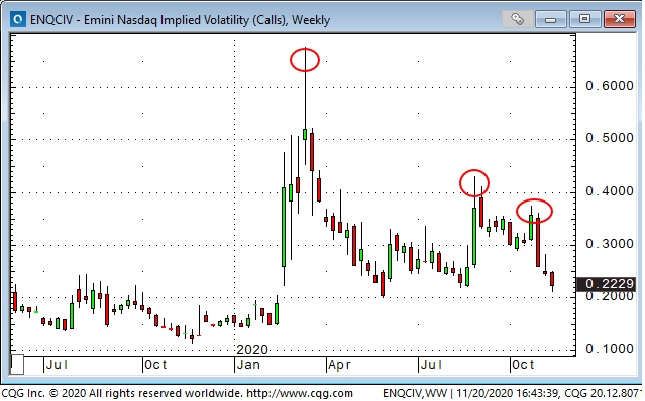Emini Nasdaq Implied Volatility Weekly Chart