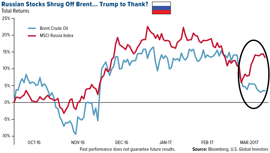 Strong Russian Stocks (despite low oil prices)