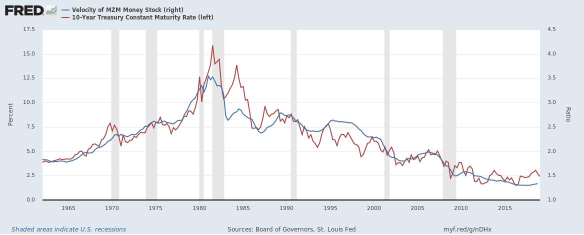 MZM money supply velocity