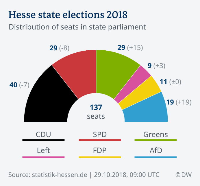 Hesse State Elections 2018