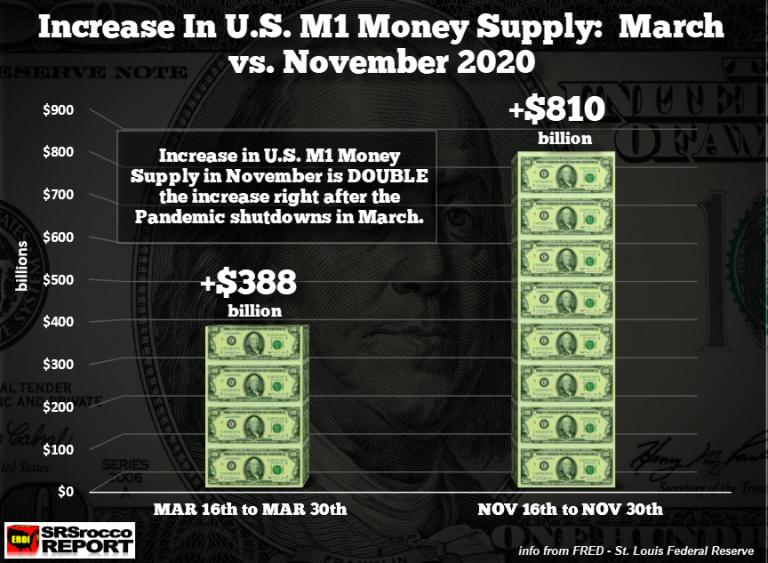 Increase M1 Money Supply MAR vs NOV-2020