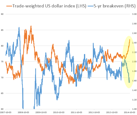 dollar strength and inflation investing