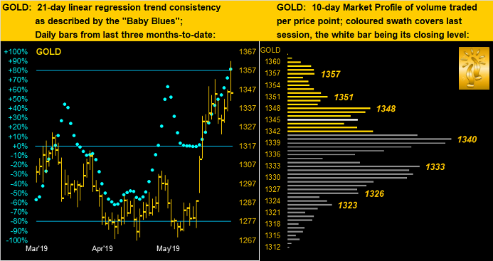 Gold - 21 Day & 10 Day Linear Regression & Market Profile