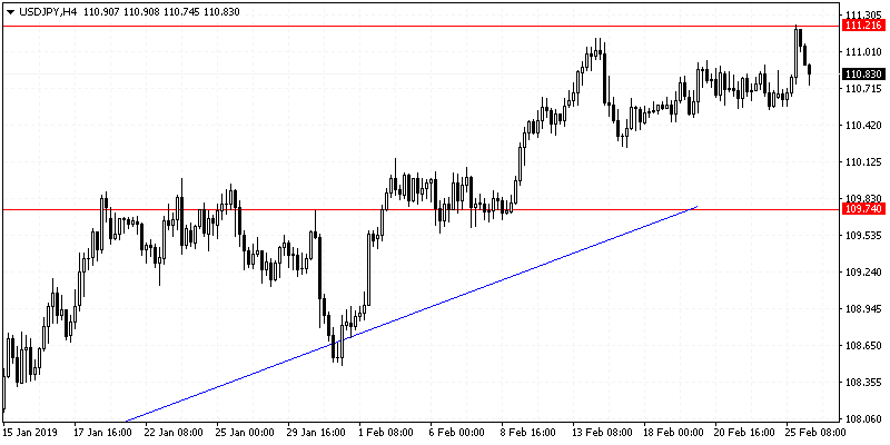 USD/JPY, H4
