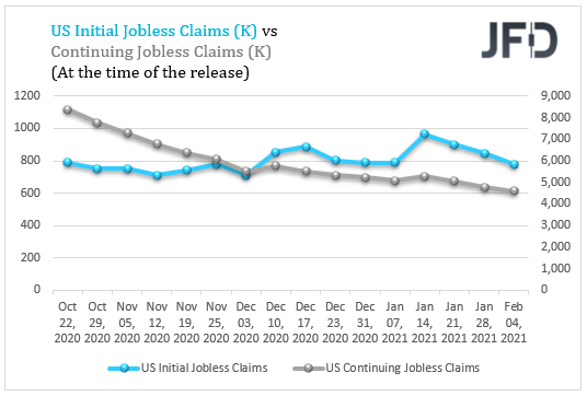 US initial VS continuing claims
