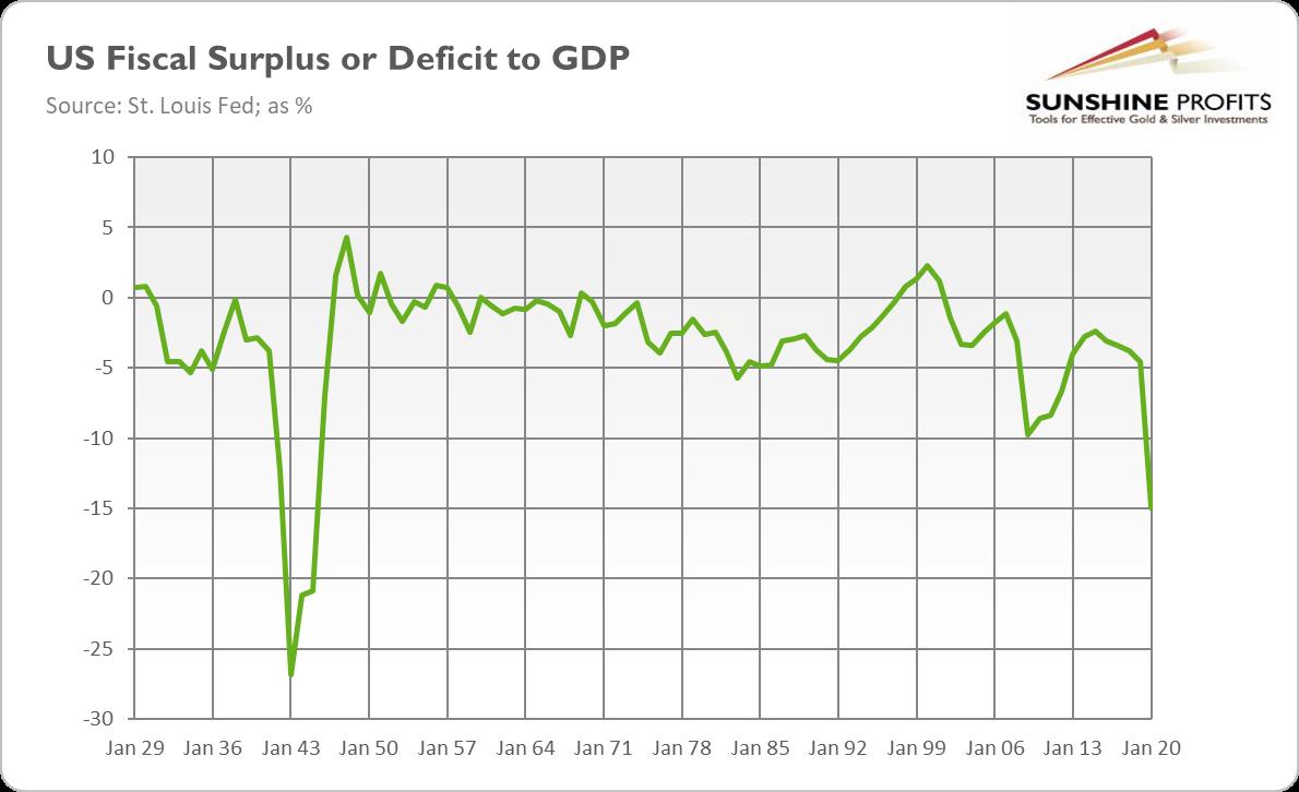 U.S. Fiscal Surplis Or Deficit To GDP.