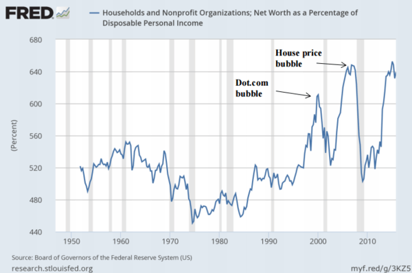 Net Worth, Households and Nonprofits 1946-2016