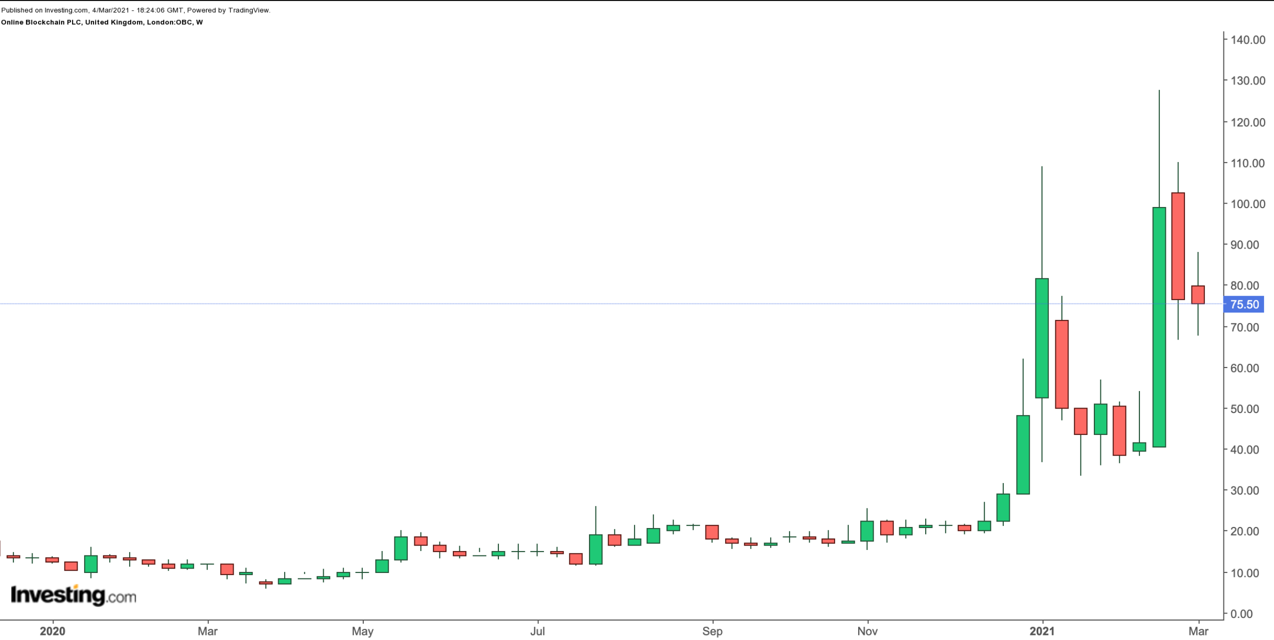 Online Blockchain Weekly Chart.