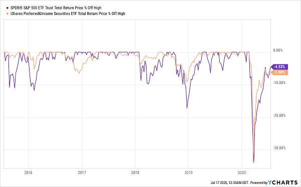 Common Preferred Correlation Chart