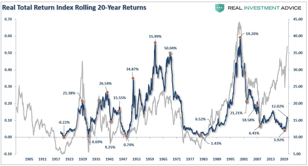 S&P 500-Real Total Return Vs Rolling 20 Yr Returns