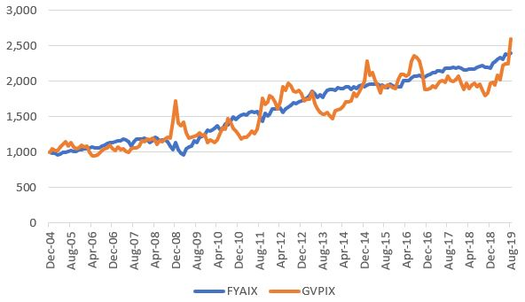 FYAIX (blue) Vs. GVPIX On Buy-And-Hold Basis
