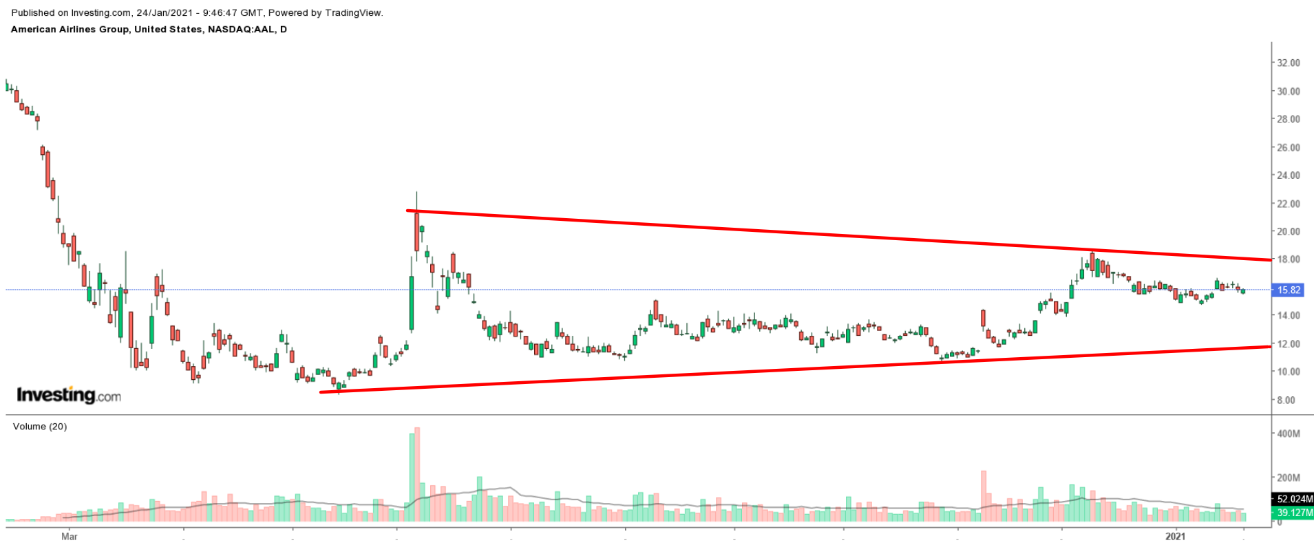 AAL Daily