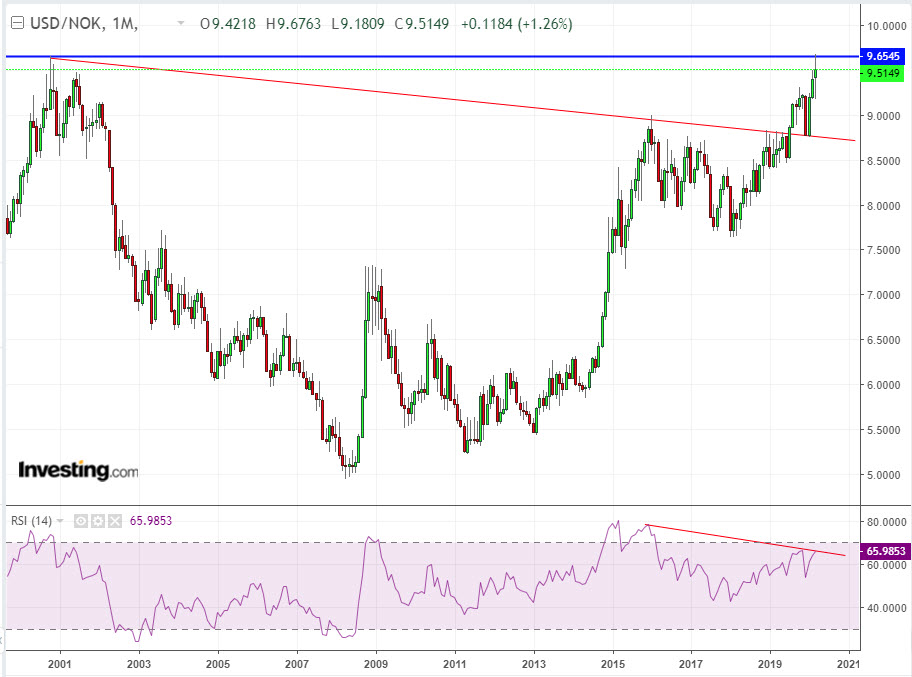 USD/NOK Monthly