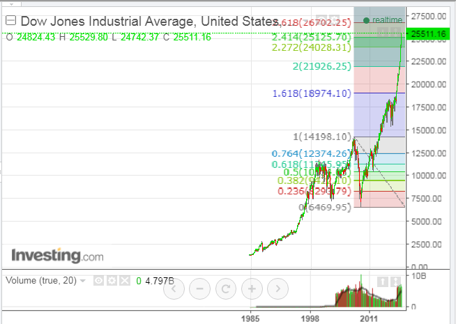 Dow Jone Industrial Average Monthly Chart