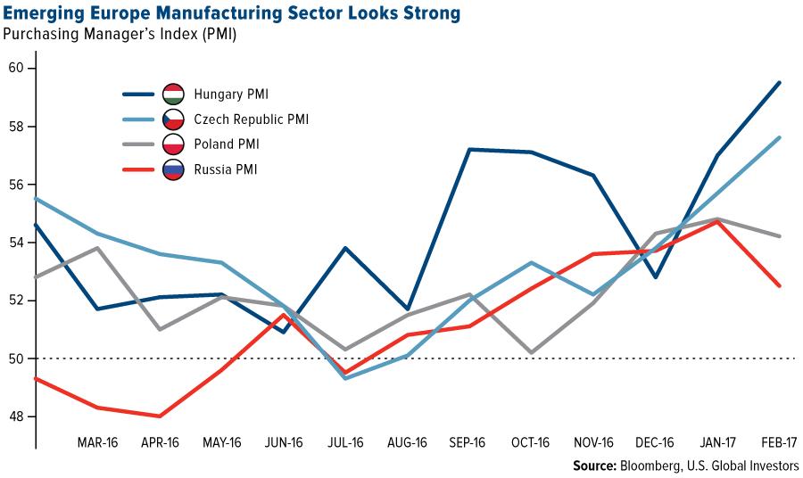 Eastern EU Manufacturing