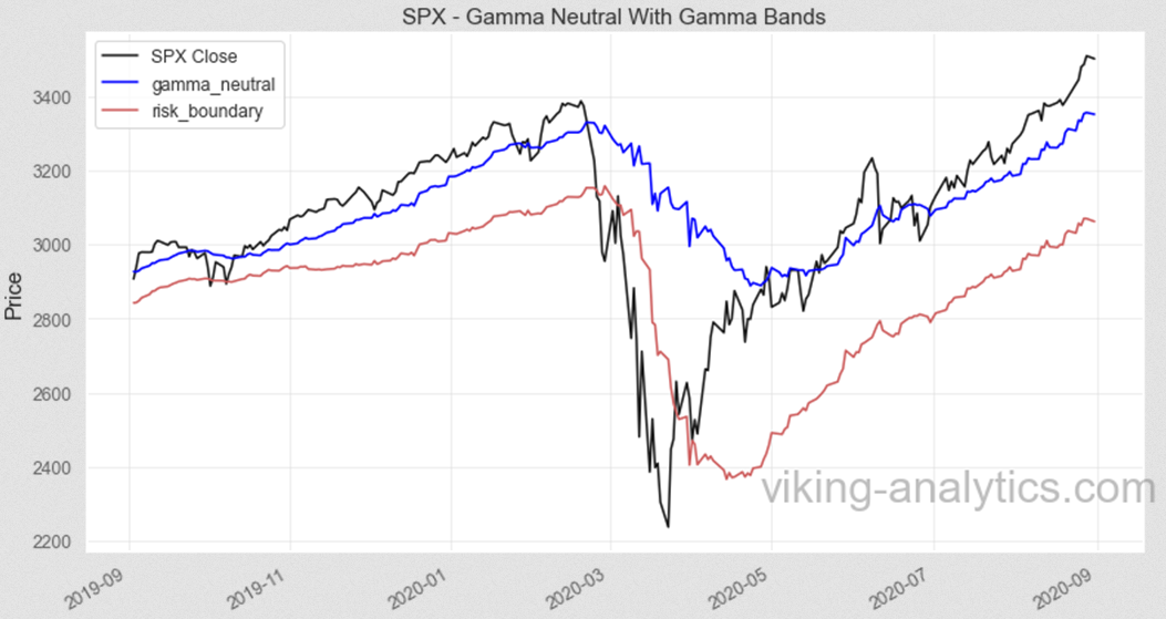 SPX Gamma Neutral With Gamma Bands Chart