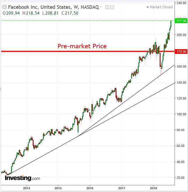 FB Stock Daily Chart