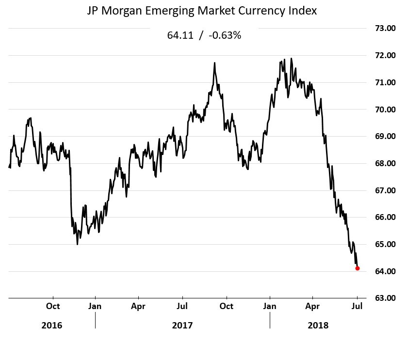 Emerging Market Currency Index 2016-2018