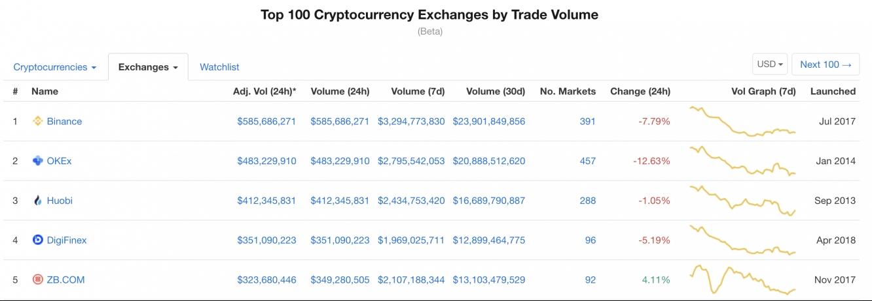 Trade Volume