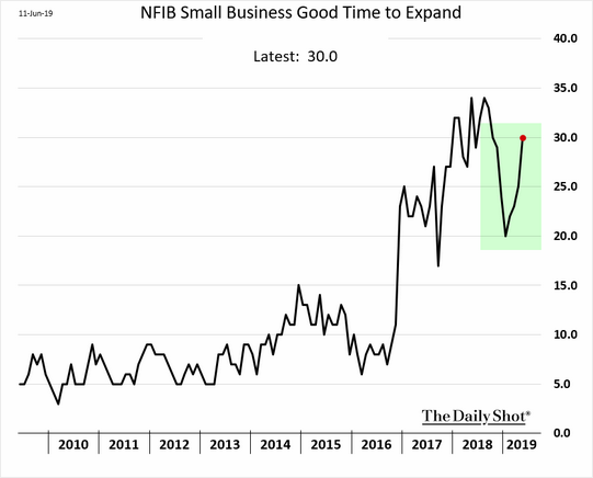 NFIB Small Business Good Time To Expand