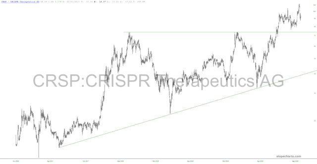 CRSP Yearly Chart.
