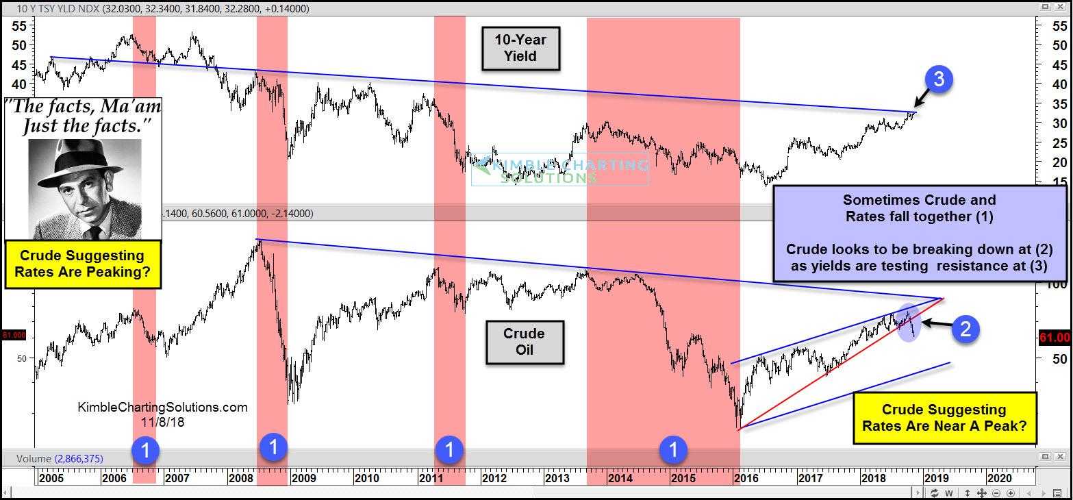 US 10-Year Yield (top), Crude Oil